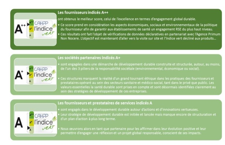 Plaquette indice Vert